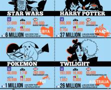 Internet Fandom Infographic
